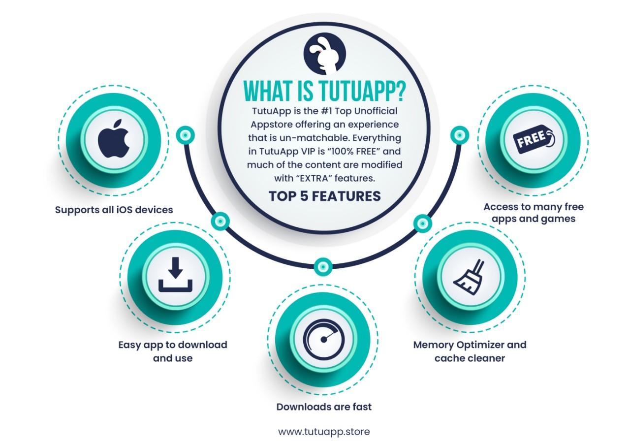 tutuapp infographic