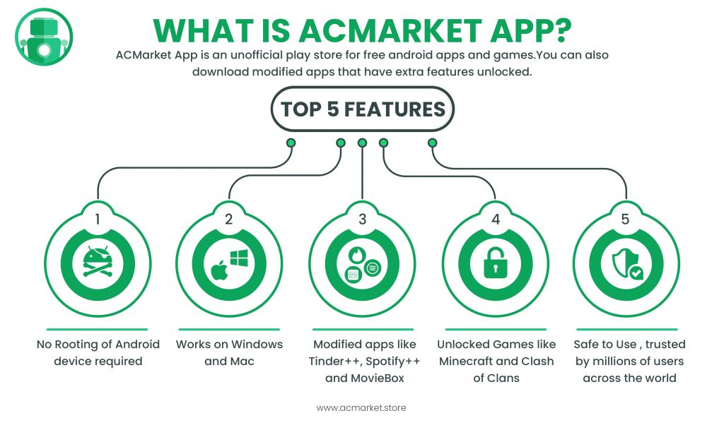 what is acmarket