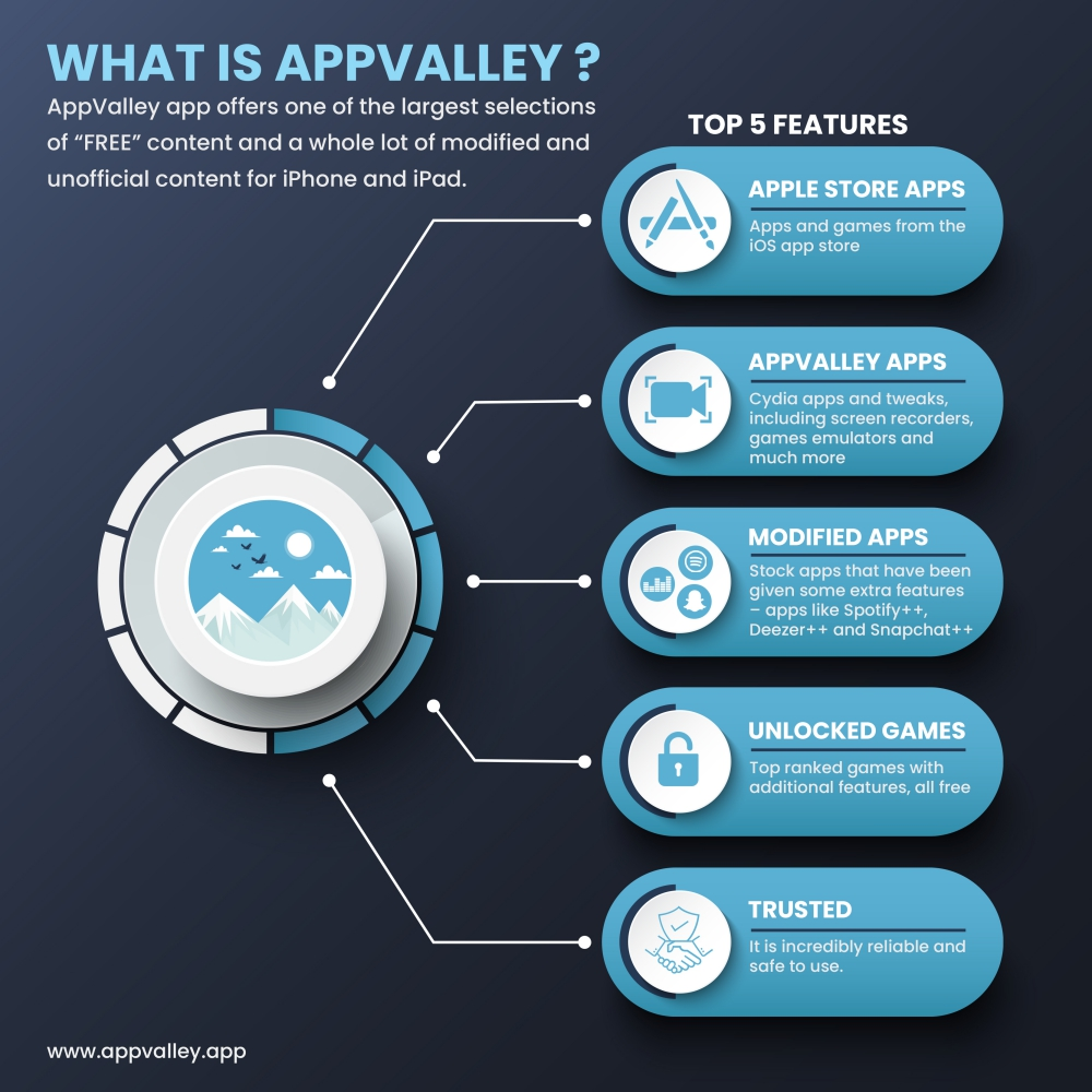 appvalley infographic